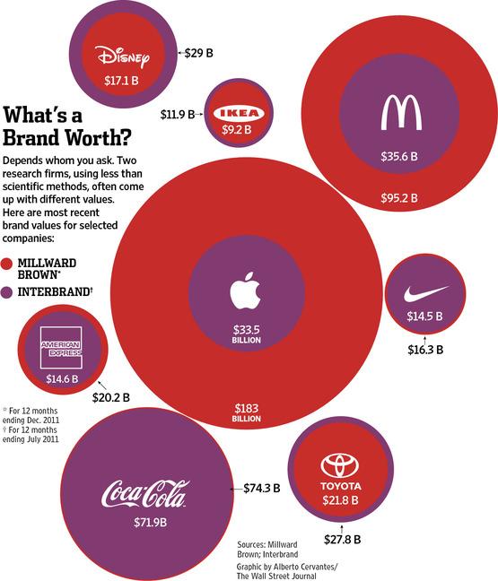 Valores de algumas marcas segundo dois diferentes estudos/empresas