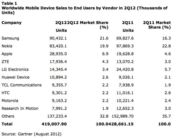 Celulares mais vendidos durante o Q2 2012