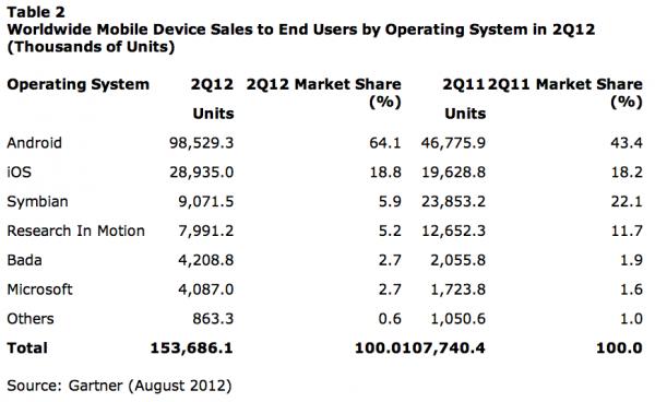 Sistemas para celulares mais vendidos durante o Q2 2012