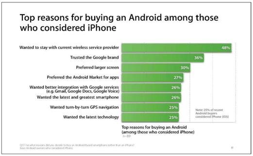 Pesquisa da Apple sobre aparelhos Android