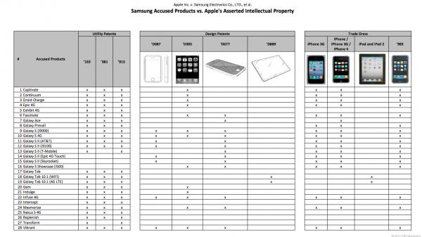 Tabela - Aparelhos vs. patentes