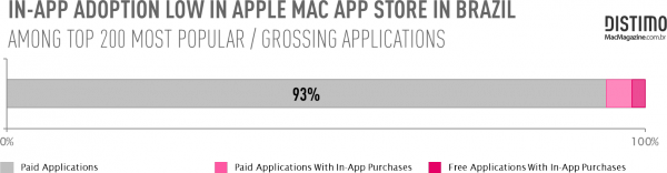 Distimo e MacMagazine - Mac App Store brasileira