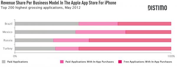 Gráfico - Tipos de aplicativos de maior sucesso