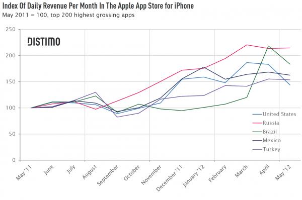 Gráfico - Boom da App Store brasileira