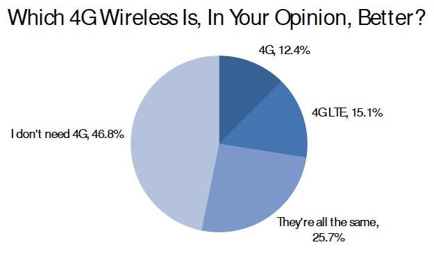 Gráfico - Preferência dos americanos