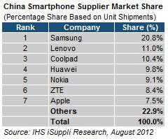 Ranking de fabricantes de smartphones na China - iSuppli