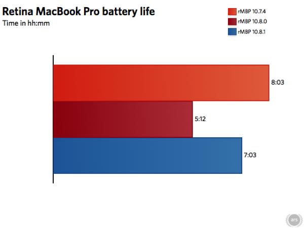 Teste de bateria de um MacBook Pro Retina