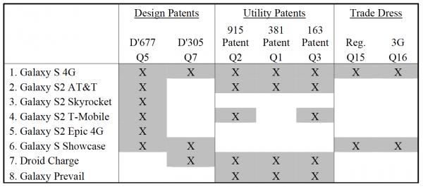 Tabela - Gadget vs. Patente