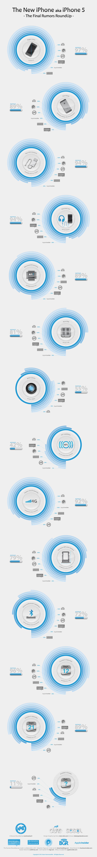 Infográfico do novo iPhone
