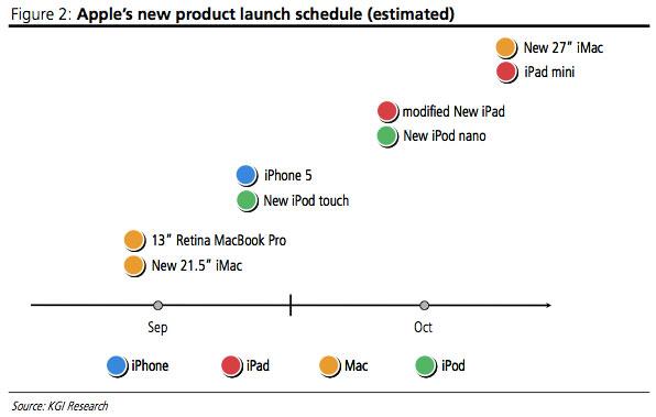 Cronograma de lançamentos da Apple