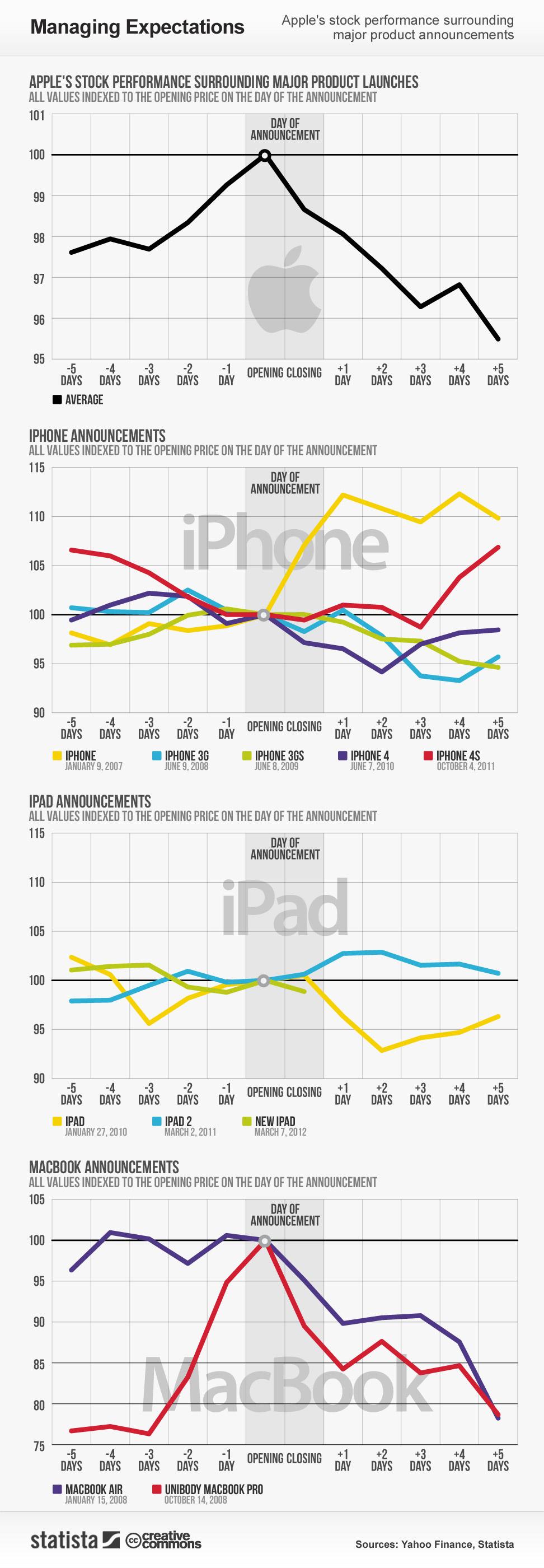 Gráfico: ações vs. lançamento de produtos