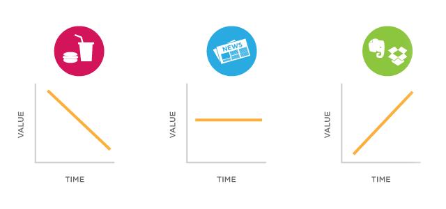 Gráfico - Valor percebido de apps