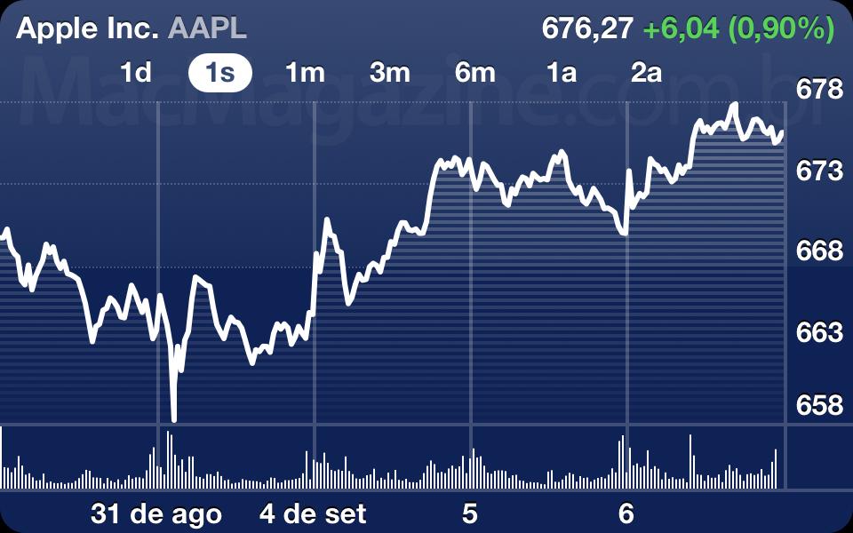 AAPL - 6 de setembro de 2012