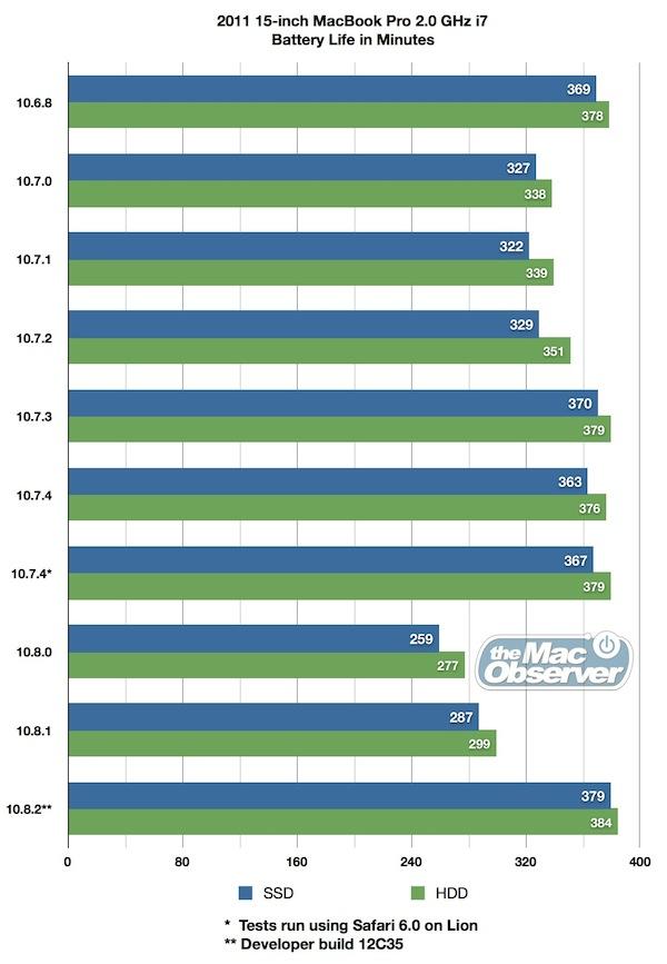 Testes de bateria realizados em diferentes versões do OS X