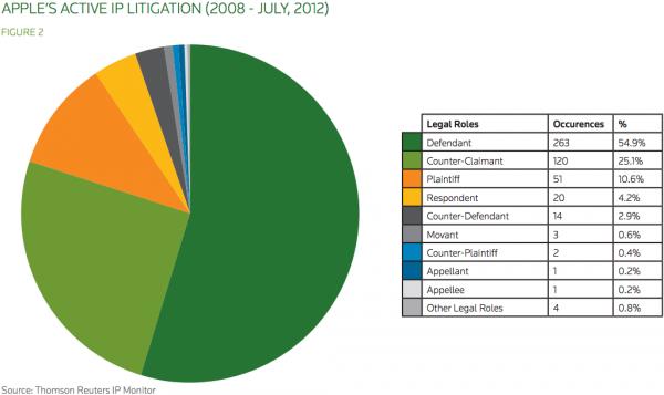 Gráfico - Disputas judiciais da Apple sobre propriedade intelectual