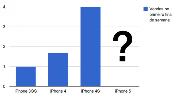 Vendas de iPhones no primeiro final de semana