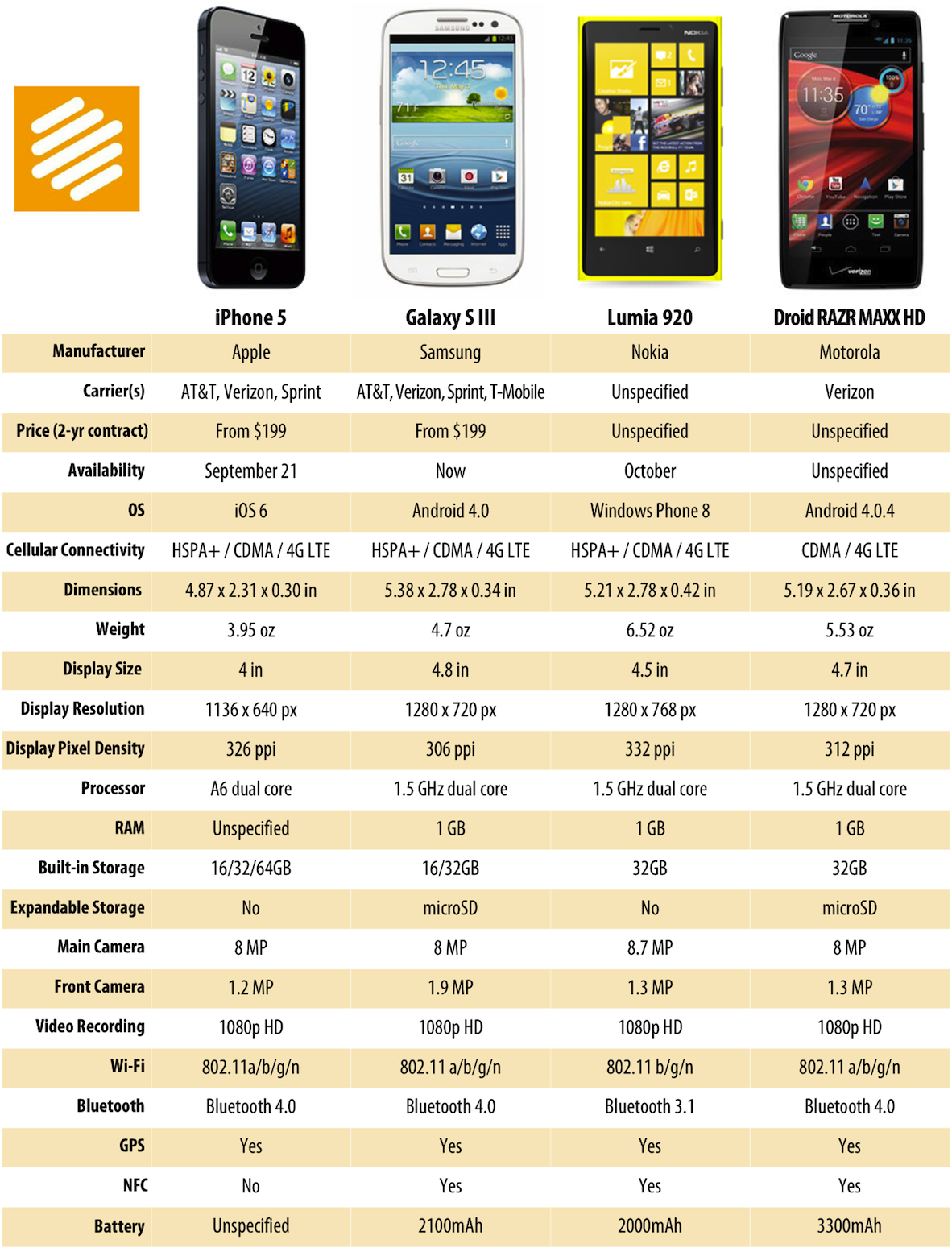 Tabela comparativa do iPhone 5