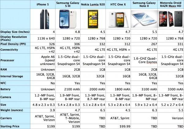 Tabela comparativa do iPhone 5