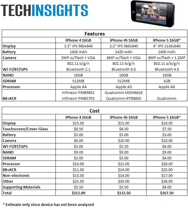 Custo de fabricação do iPhone 5, estimado pela UBM