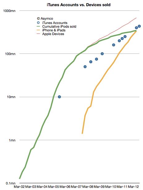 Gráfico aymco - Projeção de vendas de iGadgets