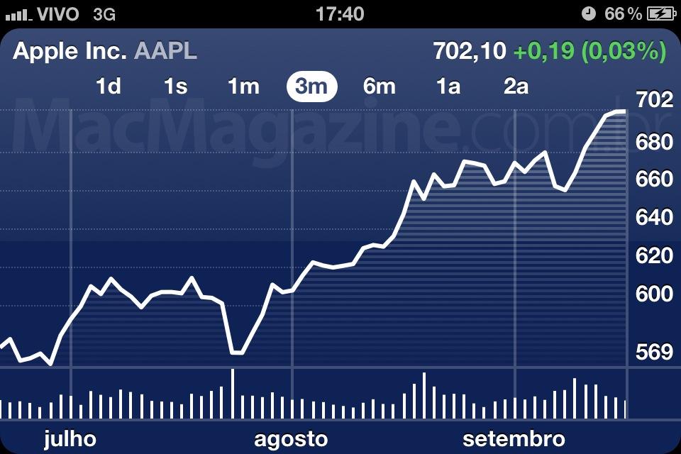 NASDAQ:AAPL