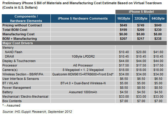 Custo de fabricação do iPhone 5, segundo a iSuppli