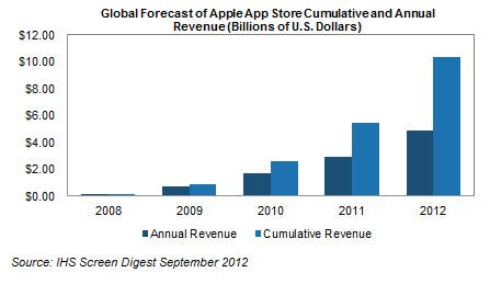 Receita da Apple com a App Store