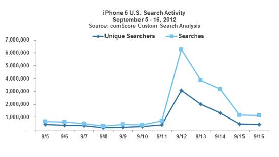 """Gráfico - Buscas pelo termo """"iPhone 5"""""""