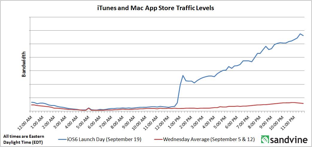 Gráfico do iOS 6