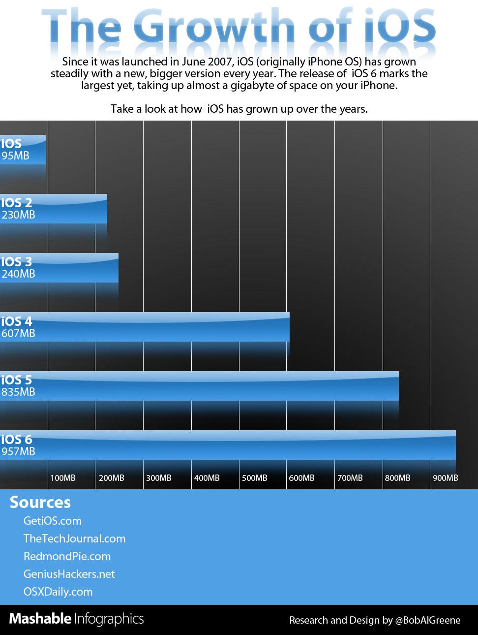 Infográfico com tamanhos do iOS