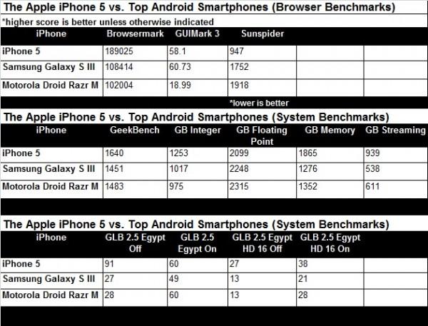 Benchmarks: iPhone 5 contra Galaxy SIII e RAZR M