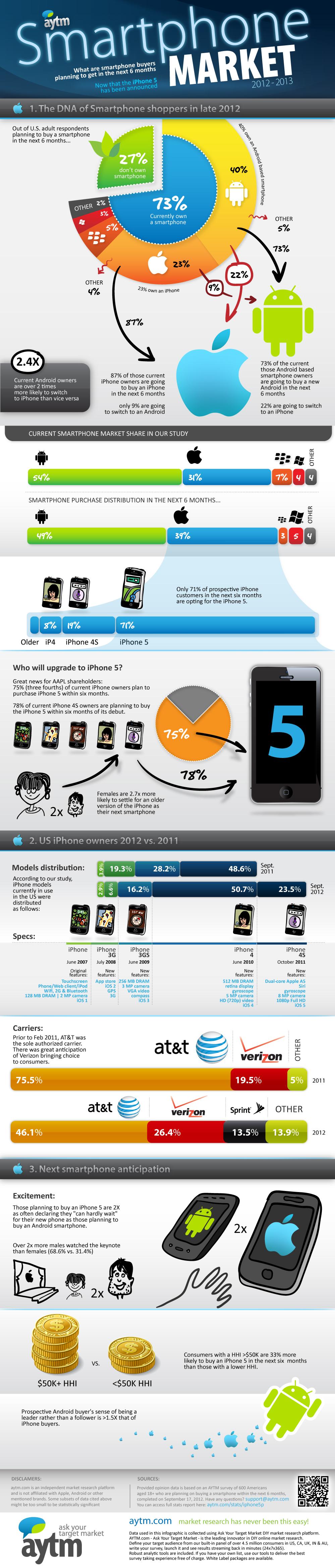Infográfico - iOS vs. Android