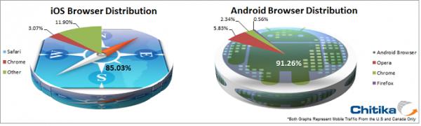 Infográfico - Adoção do navegador padrão no iOS e no Android