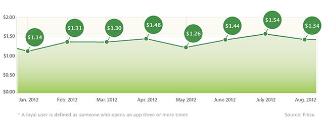Gráfico - custo de um usuário leal