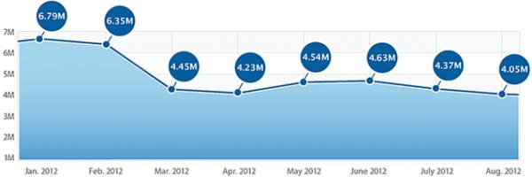 Gráfico - downloads de aplicativos na App Store