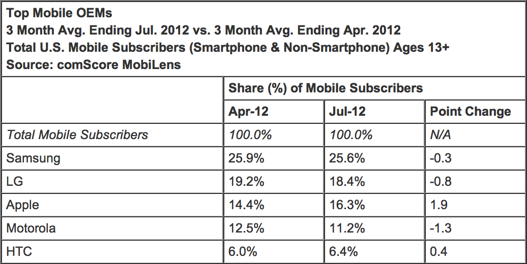 Tabela - comScore Top Mobile OEMs Jul 2012