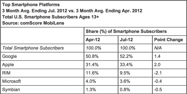 Tabela - comScore Top Smartphone Platforms Jul 2012