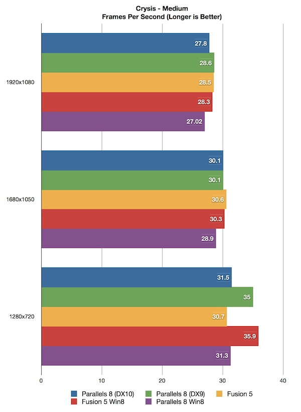 Benchmark - Parallels vs. VMware Fusion