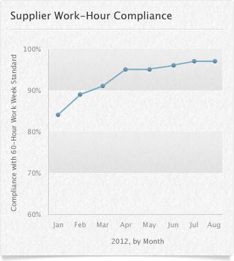 Gráfico - Conformidade dos fornecedores com as horas de trabalho (agosto)