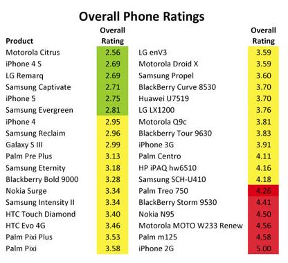 Ranking de smartphones mais amigáveis ao meio ambiente