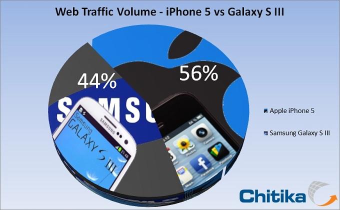 Gráfico Chitika - iPhone 5 vs. GALAXY S III