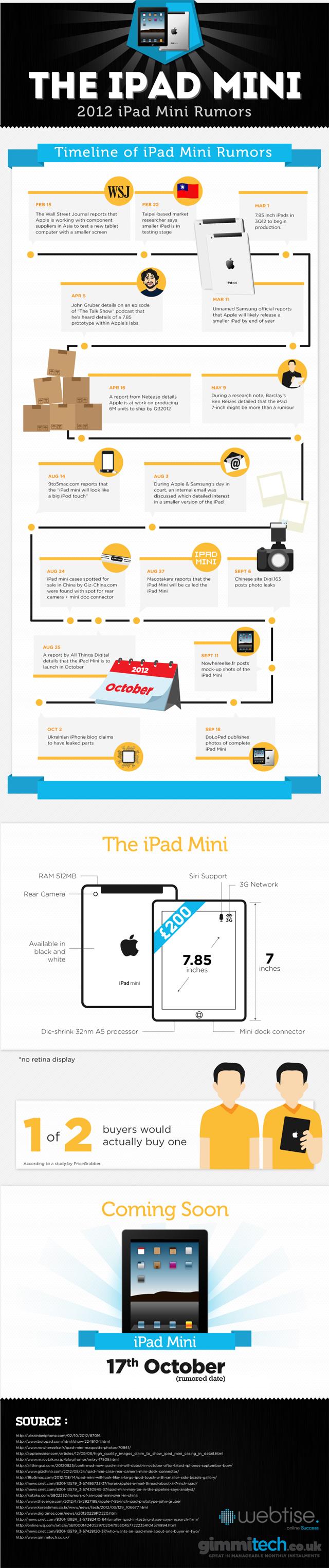 Infográfico com os rumores do iPad mini