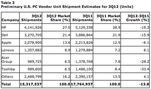 Tabela - Market Share de vendedoras de computadores nos Estados Unidos