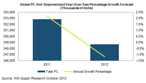 Gráfico - declínio da indústria de computadores 2012