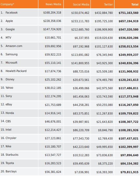 "Ranking da General Sentiment - ""Q3 2012 Global Brands Media Value Report"""