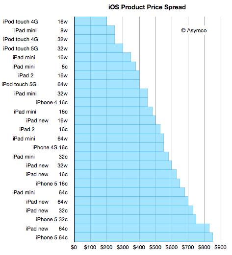 Gráfico com uma possível grade de preços de iGadgets