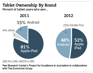 Market Share de tablets nos Estados Unidos