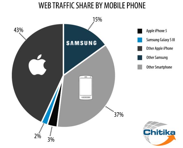 Tráfego web (Apple vs. Samsung)