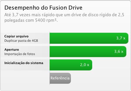 Desempenho do Fusion Drive