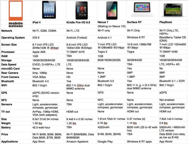 Tabela - iPad de quarta geração vs. concorrência